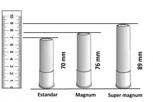 Comparativa de la longitud máxima de los cartuchos del calibre 12