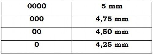 Equivalencia entre el número del cartucho de postas y su diámetro en milímetros