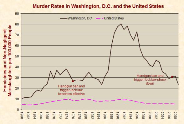 Gráfico sobre cómo se comportaron los crímenes ante la entrada en vigor de las leyes anti-armas