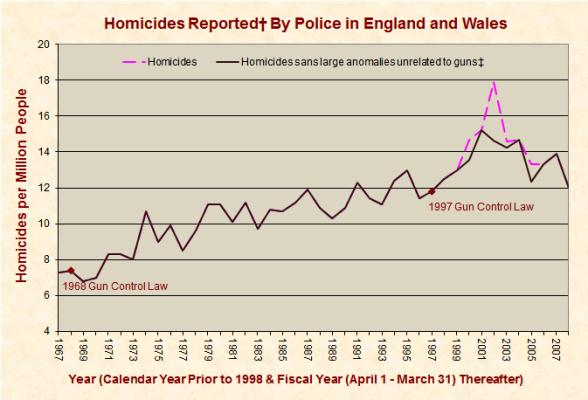 homicidios en Reino Unido de 1967 hasta 2008