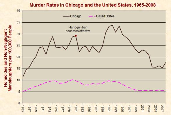 Gráfico desde la prohibición de las armas en Chicago
