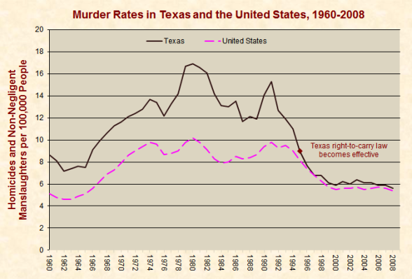 Gráfico violencia armas de fuego Texas