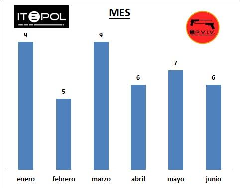 Estadísticas incidentes violentos policía primer semestre 2014 ITEPOL