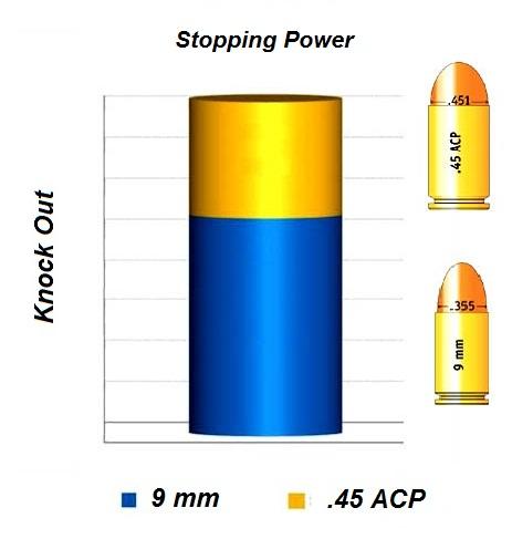 Grafico comparacion poder de parada 9 y .45