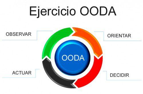 Ejercicio OODA Cecilio Andrade