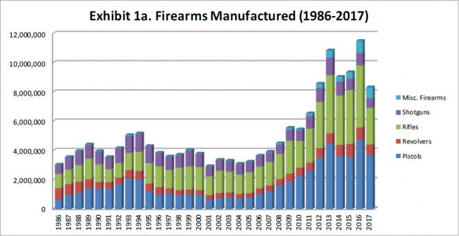 Gráfico de producción de armas en Estados Unidos